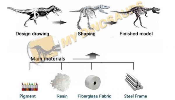 dinosaur material